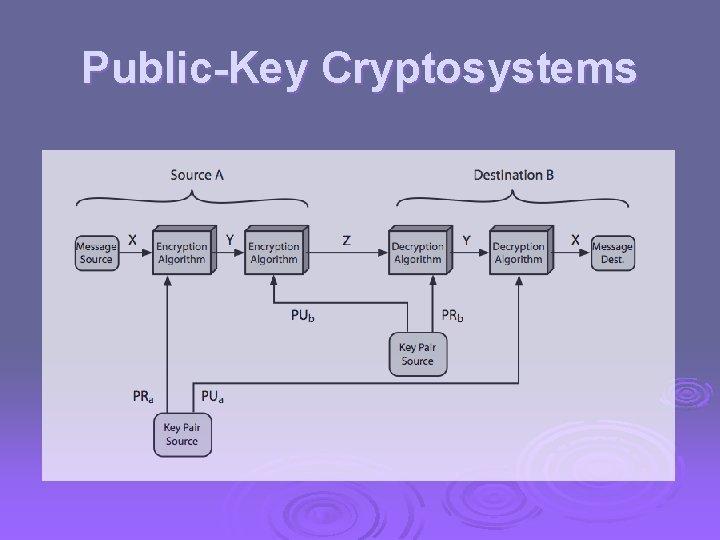 Public-Key Cryptosystems