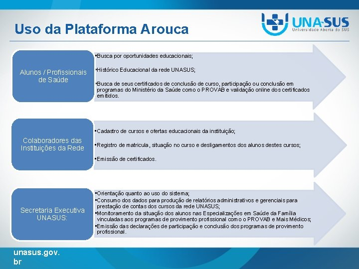 Uso da Plataforma Arouca • Busca por oportunidades educacionais; Alunos / Profissionais • Histórico