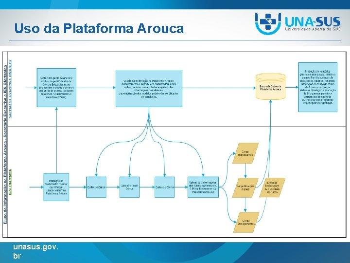 Uso da Plataforma Arouca unasus. gov. br
