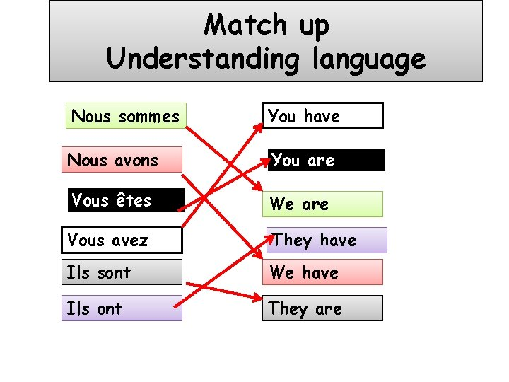 Match up Understanding language Nous sommes You have Nous avons You are Vous êtes