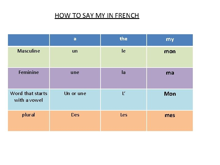 HOW TO SAY MY IN FRENCH a the my Masculine un le mon Feminine