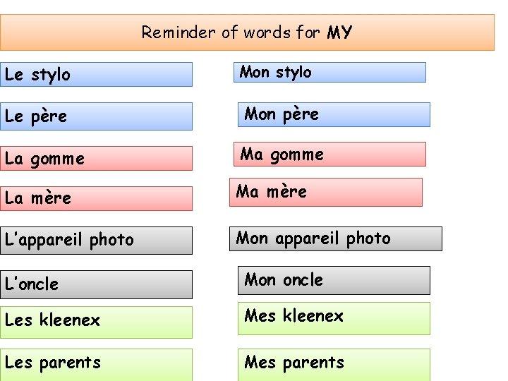 Reminder of words for MY Le stylo Mon stylo Le père Mon père La