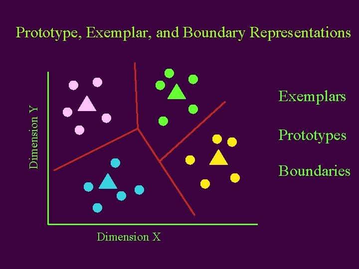 Prototype, Exemplar, and Boundary Representations Dimension Y Exemplars Prototypes Boundaries Dimension X