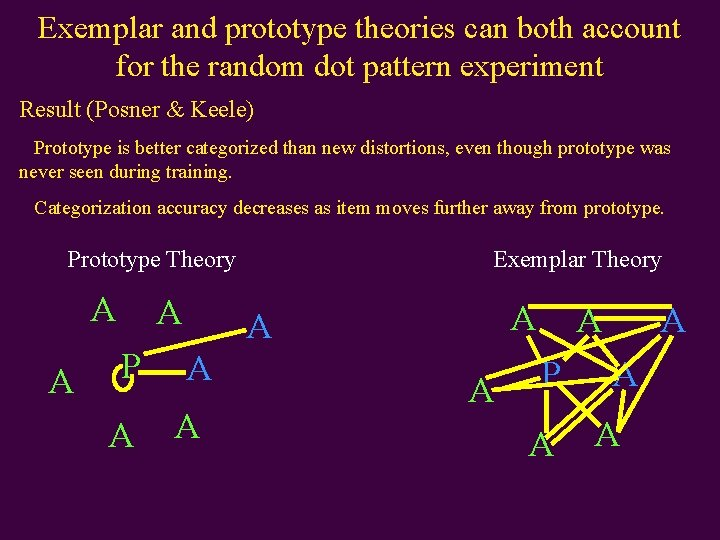 Exemplar and prototype theories can both account for the random dot pattern experiment Result