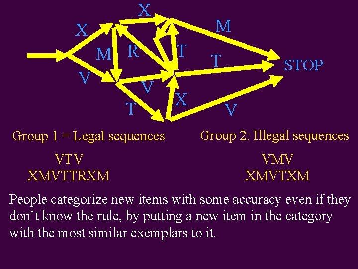X M R V T Group 1 = Legal sequences VTV XMVTTRXM X T