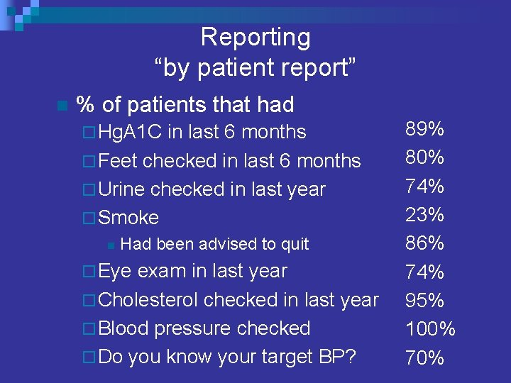 """Reporting """"by patient report"""" n % of patients that had ¨ Hg. A 1"""