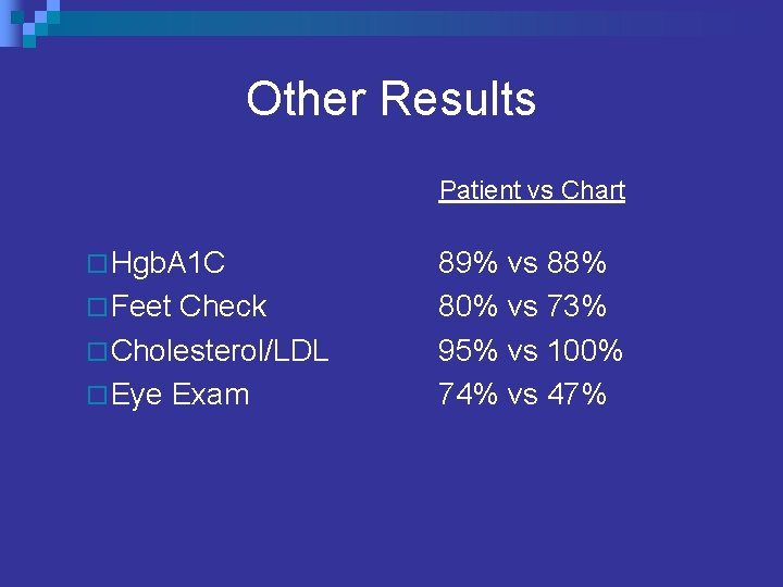 Other Results Patient vs Chart ¨ Hgb. A 1 C ¨ Feet Check ¨