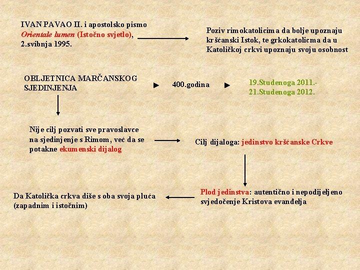 IVAN PAVAO II. i apostolsko pismo Orientale lumen (Istočno svjetlo), 2. svibnja 1995. OBLJETNICA