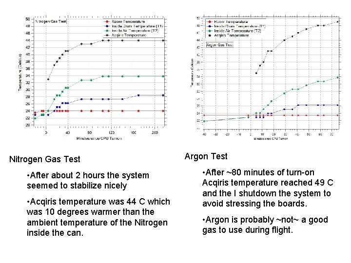 Nitrogen Gas Test • After about 2 hours the system seemed to stabilize nicely