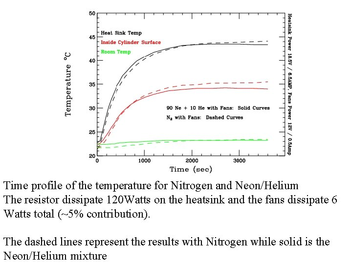 Time profile of the temperature for Nitrogen and Neon/Helium The resistor dissipate 120 Watts
