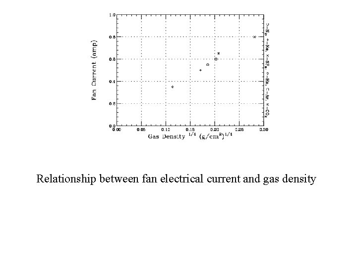Relationship between fan electrical current and gas density