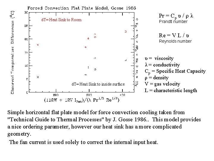 d. T= Heat Sink to Room Pr = Cp υ / ρ λ Prandtl