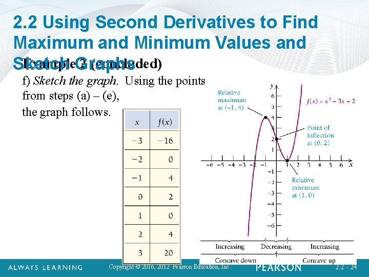 2. 2 Using Second Derivatives to Find Maximum and Minimum Values and Example. Graphs