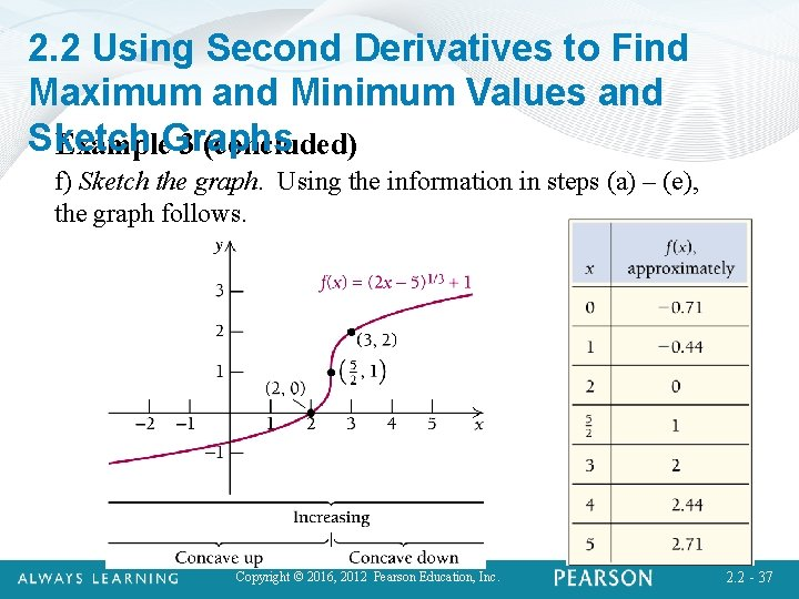2. 2 Using Second Derivatives to Find Maximum and Minimum Values and Sketch Example.