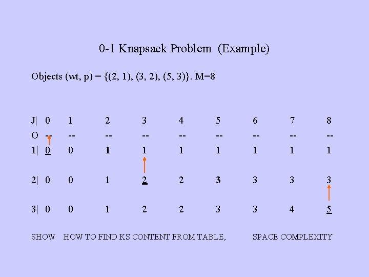 0 -1 Knapsack Problem (Example) Objects (wt, p) = {(2, 1), (3, 2), (5,