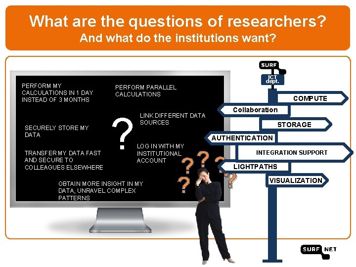 What are the questions of researchers? And what do the institutions want? PERFORM MY
