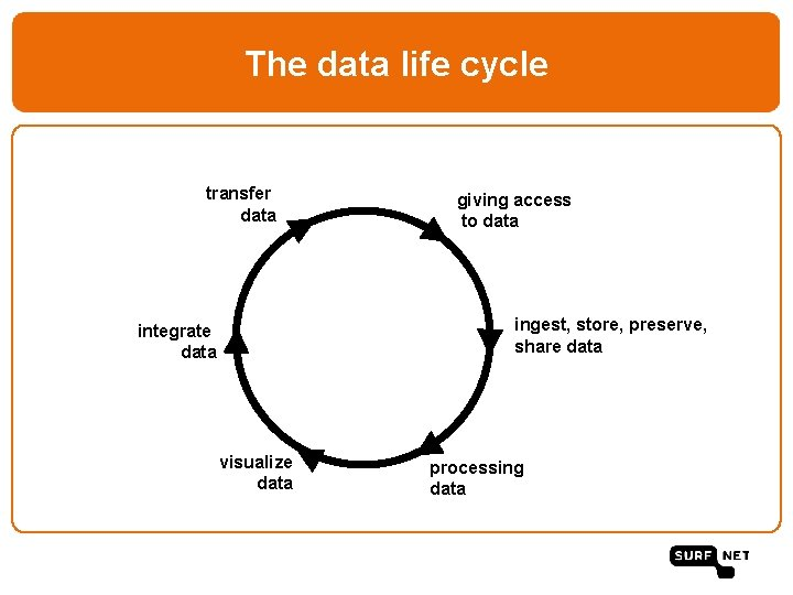 The data life cycle transfer data giving access to data ingest, store, preserve, share