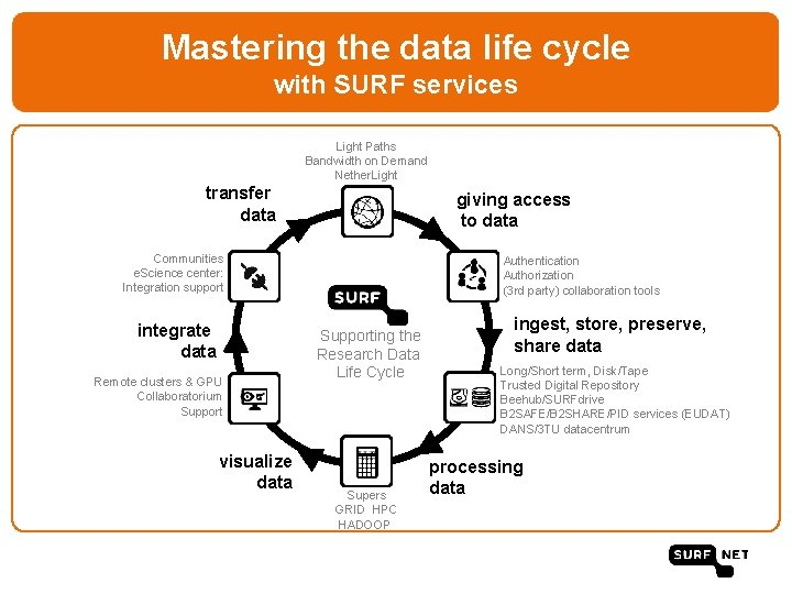 Mastering the data life cycle with SURF services Light Paths Bandwidth on Demand Nether.