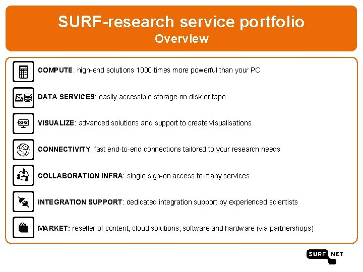 SURF-research service portfolio Overview COMPUTE: high-end solutions 1000 times more powerful than your PC
