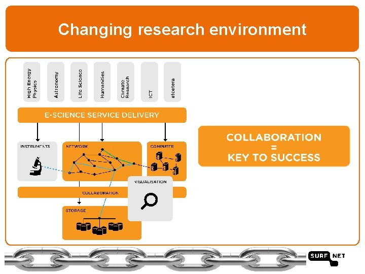 Changing research environment