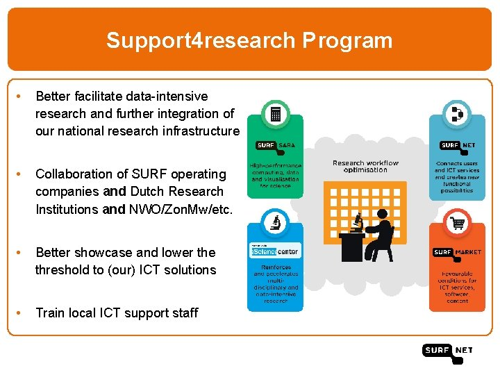 Support 4 research Program • Better facilitate data-intensive research and further integration of our