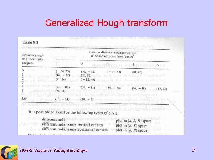 Generalized Hough transform 240 -373: Chapter 13: Finding Basic Shapes 17