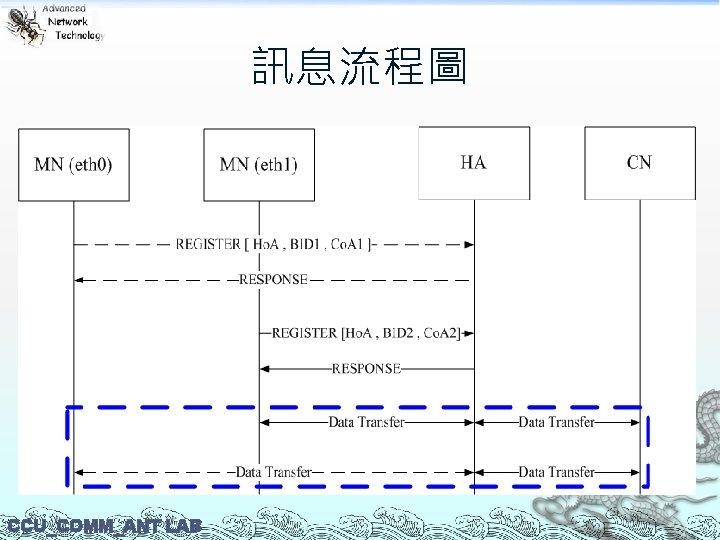 訊息流程圖 CCU_COMM_ANT LAB