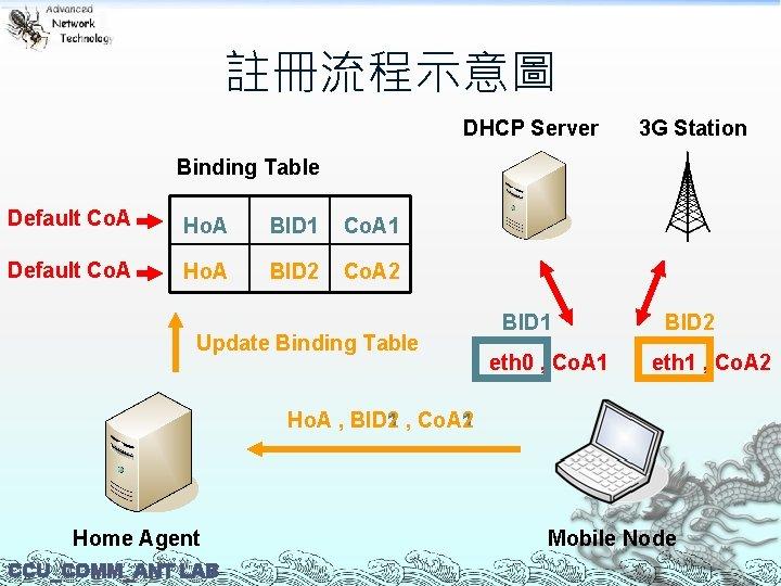註冊流程示意圖 DHCP Server 3 G Station BID 1 BID 2 Binding Table Default Co.