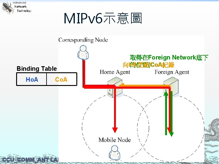 MIPv 6示意圖 Binding Table Ho. A CCU_COMM_ANT LAB 取得在Foreign Network底下 向HA更新Co. A紀錄 的位置(Co. A)