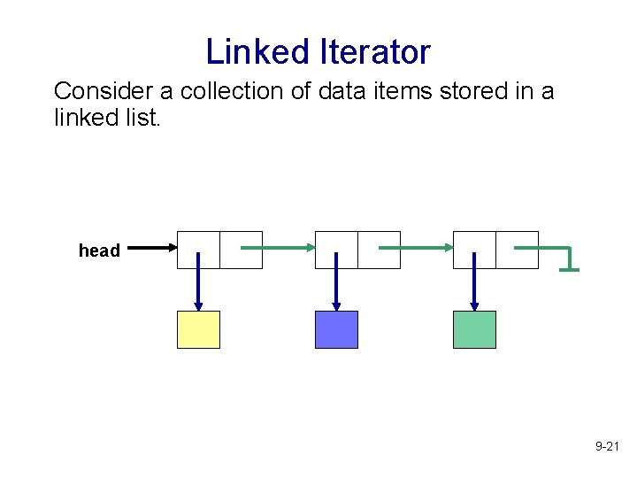 Linked Iterator Consider a collection of data items stored in a linked list. head