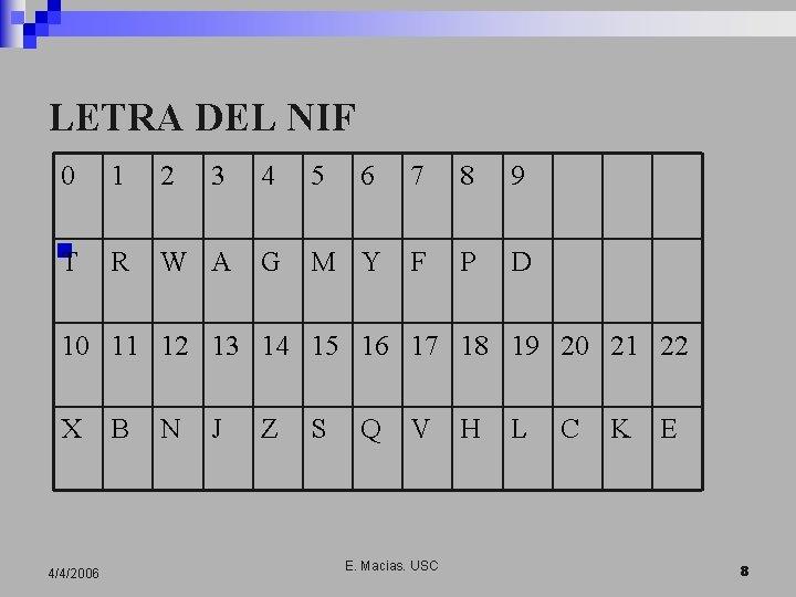 LETRA DEL NIF 0 1 2 3 4 5 6 7 8 9 n