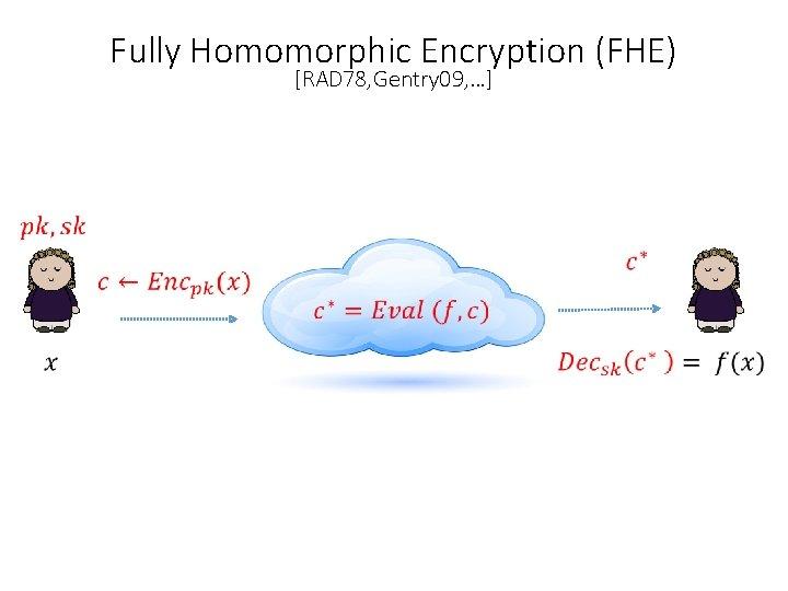 Fully Homomorphic Encryption (FHE) [RAD 78, Gentry 09, …]