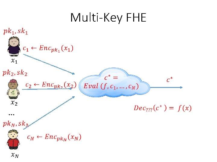 Multi-Key FHE …