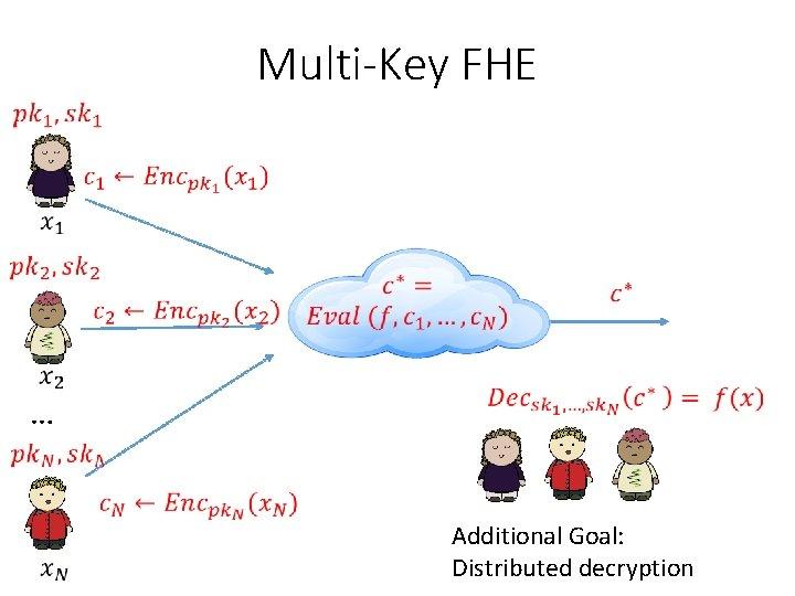 Multi-Key FHE … Additional Goal: Distributed decryption