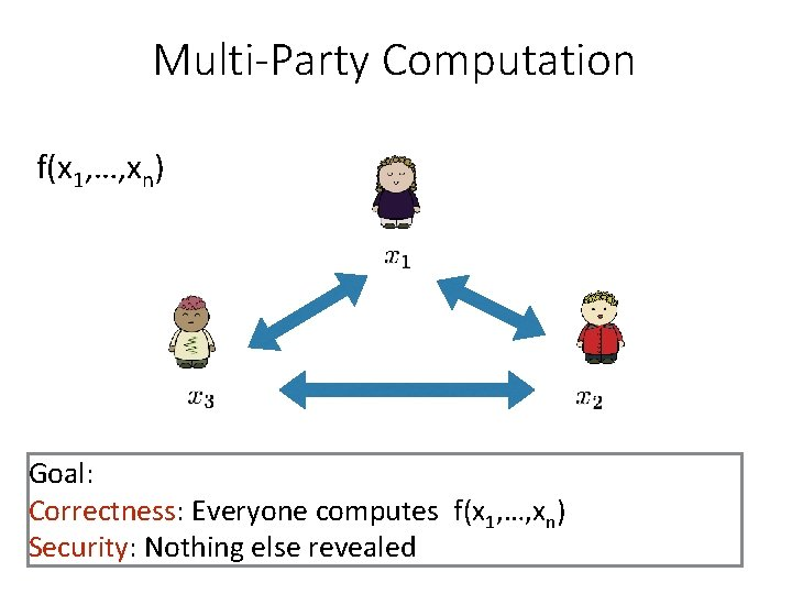 Multi-Party Computation f(x 1, …, xn) Goal: Correctness: Everyone computes f(x 1, …, xn)