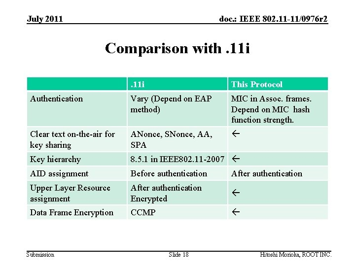 July 2011 doc. : IEEE 802. 11 -11/0976 r 2 Comparison with. 11 i