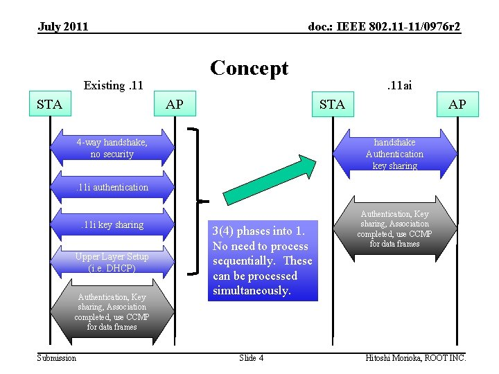 July 2011 doc. : IEEE 802. 11 -11/0976 r 2 Concept Existing. 11 STA