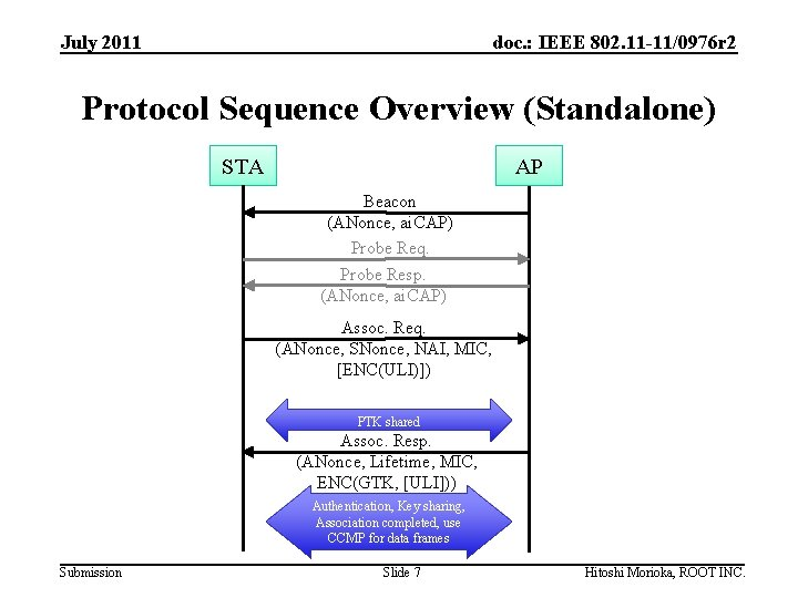 July 2011 doc. : IEEE 802. 11 -11/0976 r 2 Protocol Sequence Overview (Standalone)