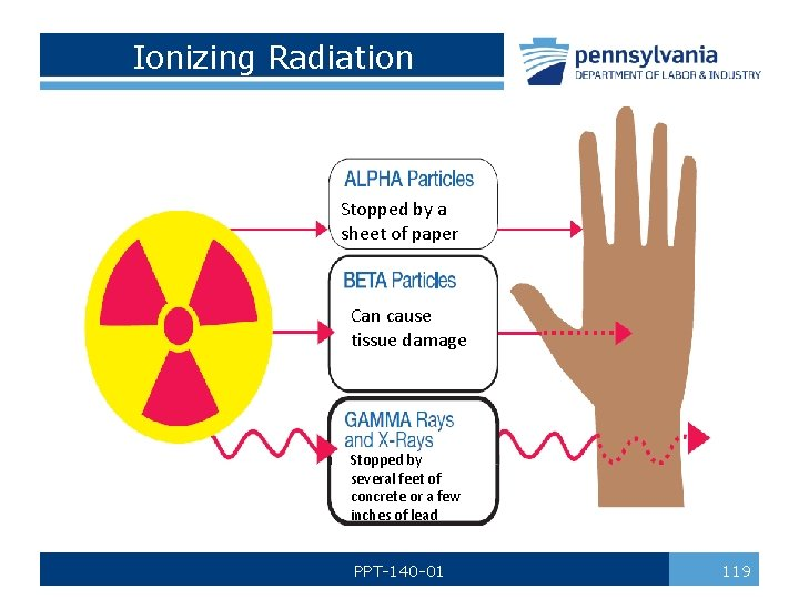 Ionizing Radiation Stopped by a sheet of paper Can cause tissue damage Stopped by