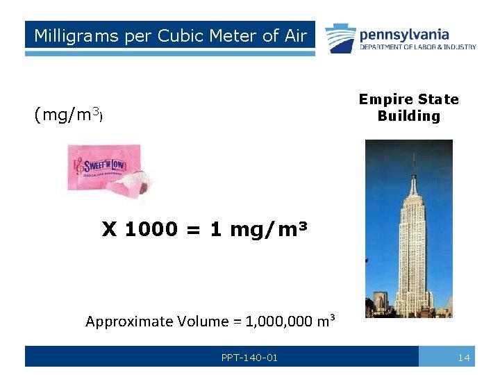 Milligrams per Cubic Meter of Air Empire State Building (mg/m 3) X 1000 =