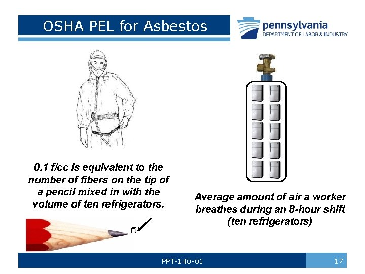 OSHA PEL for Asbestos 0. 1 f/cc is equivalent to the number of fibers