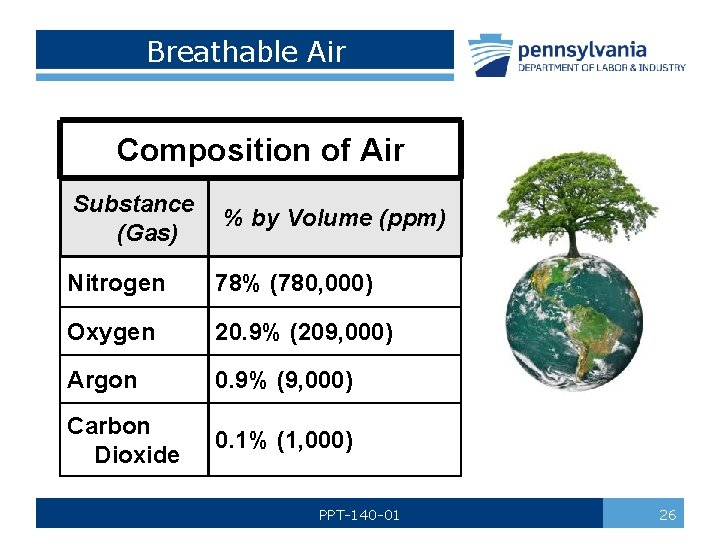 Breathable Air Composition of Air Substance (Gas) % by Volume (ppm) Nitrogen 78% (780,