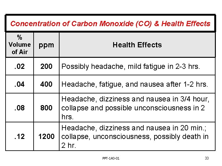 Concentration of Carbon Monoxide (CO) & Health Effects % Volume of Air ppm .