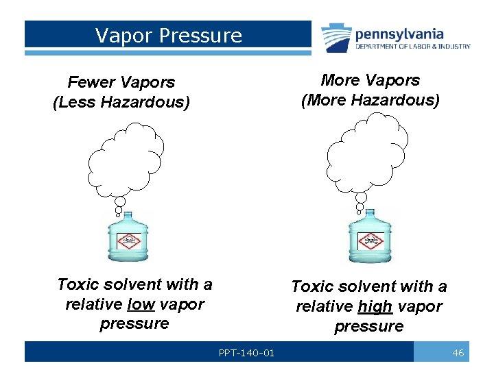 Vapor Pressure More Vapors (More Hazardous) Fewer Vapors (Less Hazardous) Toxic solvent with a