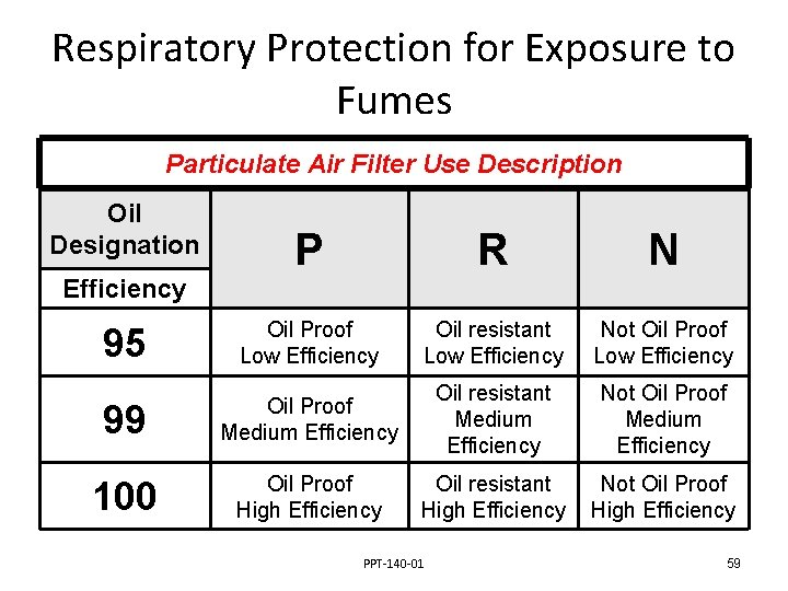 Respiratory Protection for Exposure to Fumes Particulate Air Filter Use Description Oil Designation P