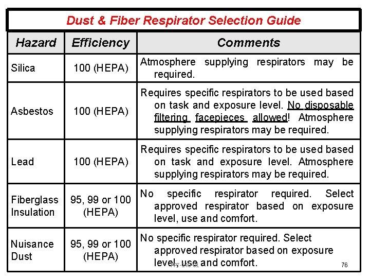 Dust & Fiber Respirator Selection Guide Hazard Efficiency Comments 100 (HEPA) Atmosphere supplying respirators