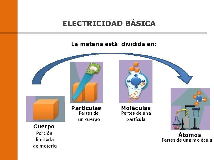 ELECTRICIDAD BÁSICA La materia está dividida en: Partículas Partes de un cuerpo Cuerpo Porción