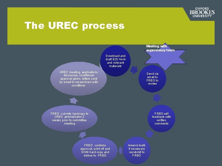 The UREC process Meeting with supervisory team Download and draft E 2 U form