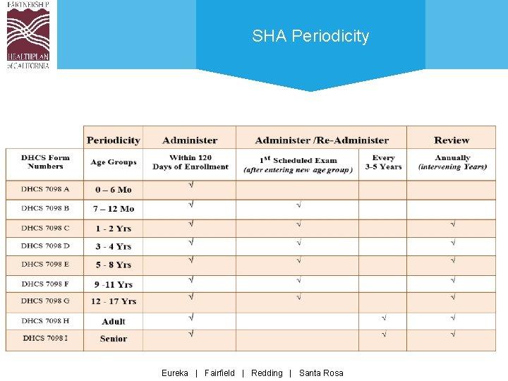 SHA Periodicity Eureka | Fairfield | Redding | Santa Rosa