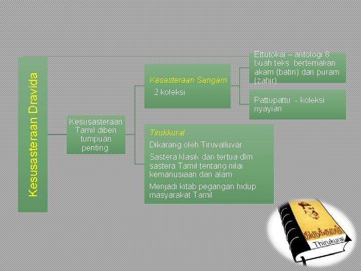 Kesusasteraan Dravida Kesasteraan Sangam 2 koleksi: Kesusasteraan Tamil diberi tumpuan penting. Ettutokai – antologi